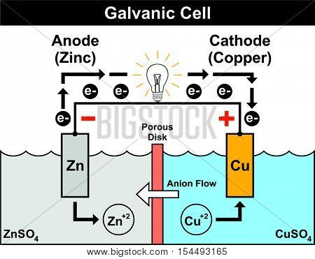 Vector - Galvanic Cell - Simple & Easy to understand - with zinc anode & copper cathode - electron flow from negative to positive anion flow - porous disk poster