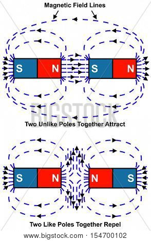 poster of Vector - Attraction & Repulsion of Magnet - North & South Poles - Two Unlike Poles together Attract - Two Like Poles together repel - Magnetic Field - Simple & Easy to understand