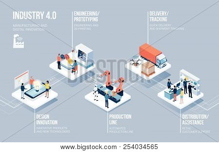 Innovative Contemporary Smart Industry: Product Design, Automated Production Line, Delivery And Dist