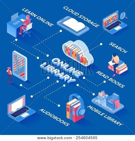 Online Electronic Books Library Isometric Flowchart With Cloud Storage Download Audio And Reader Sea