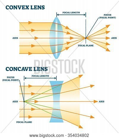 Convex And Concave Lens, Vector Illustration Diagrams. Labeled Scheme With Light Ray Direction And B