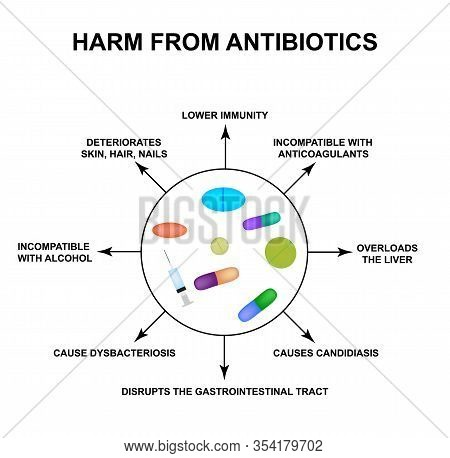 Harm From Antibiotics. Dysbacteriosis Pills, Drugs, Antibiotics. Infographics. Illustration On Isola