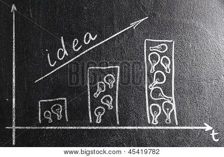 business creativity. rising graph on chalk board. bars made of bulbs poster