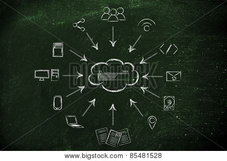 Big Data And Cloud Computing, File Transfes And Sharing Files