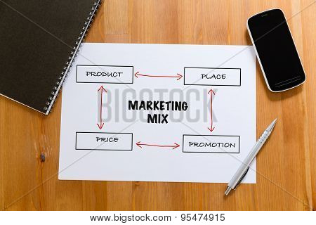 White paper on desk with cellphone showing marketing mix concept
