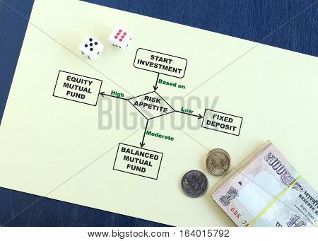 Risk appetite and investment options concept illustrated with a flowchart and Indian currency rupees and coins.