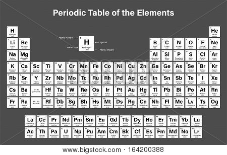 Periodic Table of the Elements Vector Illustration - shows atomic number, symbol, name and atomic weight - including 2016 the four new elements Nihonium, Moscovium, Tennessine and Oganesson poster