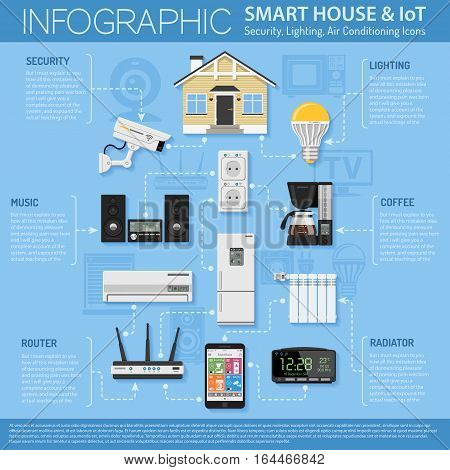 Smart House and internet of things infographics. smartphone controls smart home like security cam, lighting, air conditioning, radiator and music center flat icons. vector illustration
