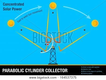 Parabolic cylinder collector - Illustrative graphic of the collector following the movement of the sun. This element is part of the process of Concentrated Solar Power