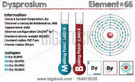 Large and detailed infographic of the element of Dysprosium