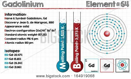 Large and detailed infographic of the element of Gadolinium.