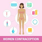 Set of female contraception methods: contraceptive patch and iud, pills and injection, vaginal ring and oral contraceptive. Safe sex and birth control. Flat vector illustration with woman body. poster