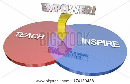 Teach Inspire Empower Education Goals Venn Diagram 3d Illustration