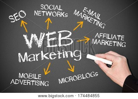 WEB Marketing - business concept with arrows and text