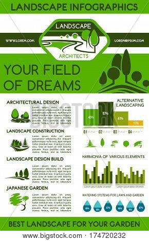Landscape design infographics. Landscaping services statistics infographic report with graph, chart and water drops diagram, landscape architecture, construction and planning info with green tree icon