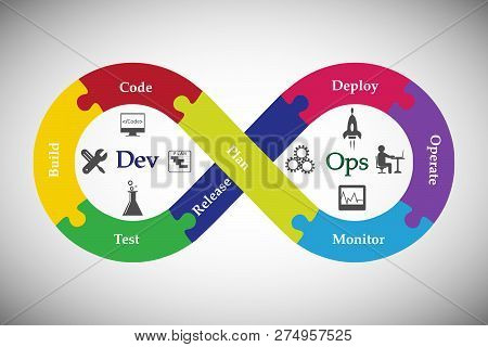 Concept Of Devops, Illustrates Software Delivery Automation Through Collaboration And Communication