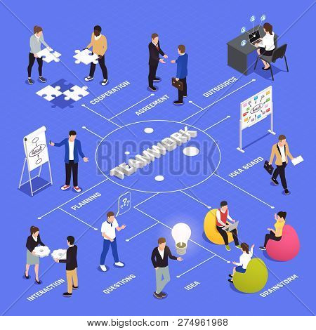 Teamwork Efficiency And Productivity Isometric Flowchart With Employees  Cooperation Agreements Brai