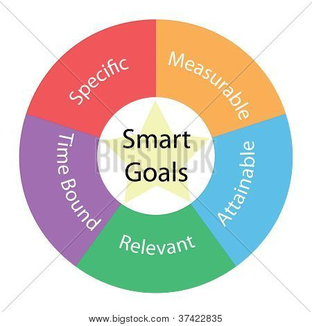 Smart Goals circular concept with great terms around the center including specfic measurable attainable relevant time bound with a yellow star in the middle poster
