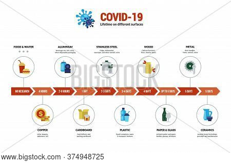 Coronavirus. 2019-ncov Virus Lifetime On Various Surfaces And Materials, Dangerous Disease Spreading