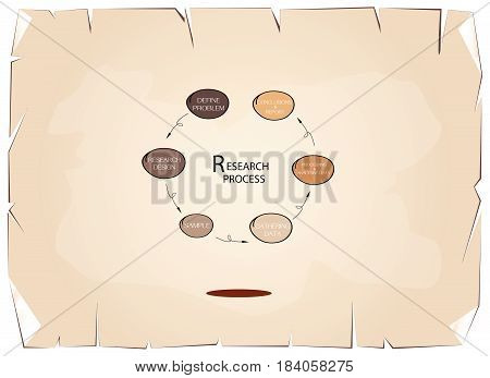 Business and Marketing or Social Research Process, Six Step of Qualitative and Quantitative Research Methods on Old Antique Vintage Grunge Paper Texture Background.