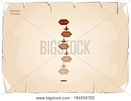 Business and Marketing or Social Research Process, 5 Step of Research Methods on Old Antique Vintage Grunge Paper Texture Background.