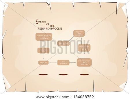 Business and Marketing or Social Research Process, Eight Step of Qualitative Research Methods on Old Antique Vintage Grunge Paper Texture Background.