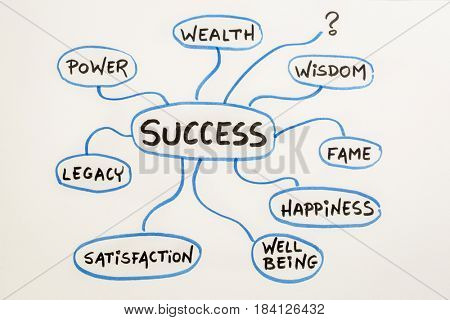 meaning of success, concept or mindmap sketch on a matting board