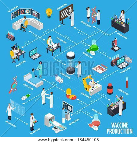 Vaccine production infographics layout with science experiments animal testing rehabilitation symbols isometric vector illustration