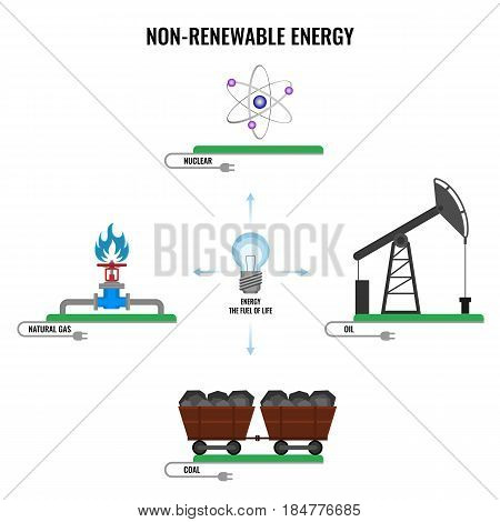 Non-renewable energy types vector poster on white. Nuclear sign, natural gas, coal in tram, oil in station, electricity generation plants and sources solar vector