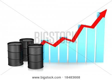 Illustration of three black barrels by a blue bar graph with a red arrow showing an incline