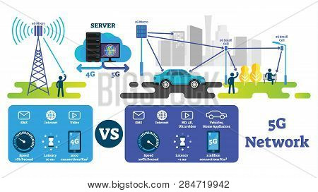5g Vector Illustration. Fastest Wireless Internet Compared With 4g Network. Labeled Explanation Sche