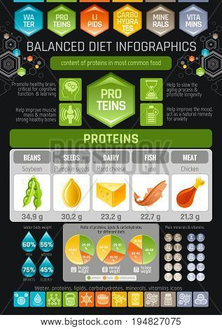 Proteins diet infographic diagram poster. Water protein lipid carbohydrate mineral vitamin flat icon set. Table vector illustration human health care, medicine chart. Food Isolated black background