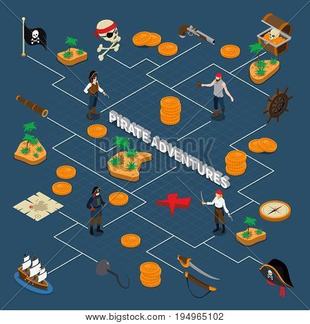 Pirate adventures isometric flowchart with images of pirates accessories navigation signs and golden coins vector illustration