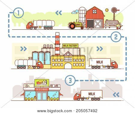 Milk industry vector illustration. Organic farming, milk factory and milk products realization concepts in modern thin line flat style for dairy business advertising.