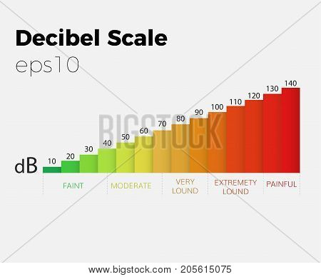 decibel scale vector  sound level graph  noise