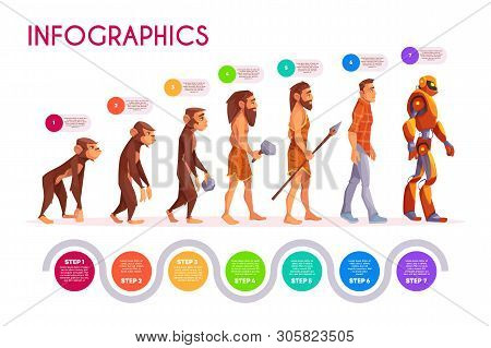 Human Evolution Infographics. Monkey Transforming To Robot Steps, Time Line. Male Character Evolve F