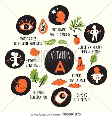 Vector Cartoon Illustration Of Vitamin A Sources And Information About It Benefits.