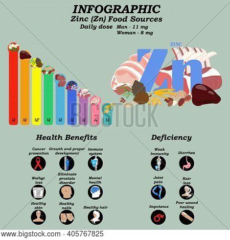 Health Benefits Of Zinc Supplement Infographic Vector Illustration