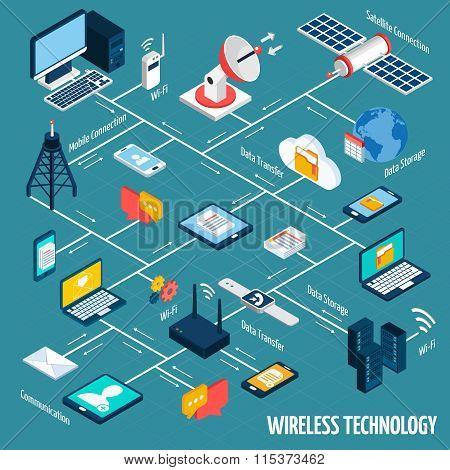 Wireless technology isometric flowchart