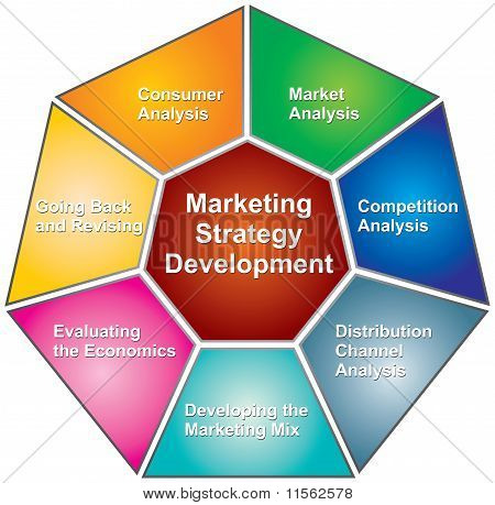 Marketing Strategies Development