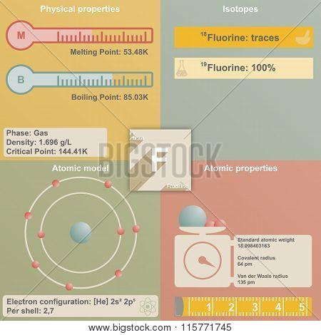 Infographic of Fluorine