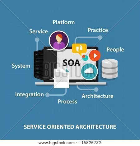SOA service oriented architecture