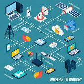 Wireless technology flowchart with isometric mobile devices set vector illustration poster