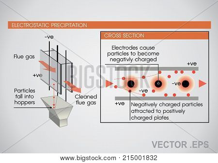 An electrostatic precipitator is a filtration device that removes fine particles like dust and smoke from a flowing gas using the force of an induced electrostatic charge minimally impeding the flow of gases through the unit. poster