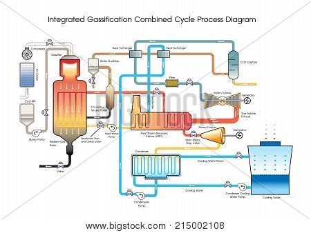 Wood gas is a syngas fuel which can be used as a fuel for furnaces stoves and vehicles in place of gasoline diesel or other fuels. During the production process biomass or other carbon-containing materials are gasified within the oxygen-limited environmen