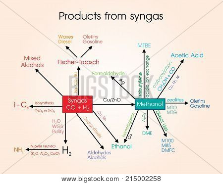Syngas or synthesis gas is a fuel gas mixture consisting primarily of hydrogen carbon monoxide and very often some carbon dioxide. The name comes from its use as intermediates in creating synthetic natural gas and for producing ammonia or methanol. Syngas