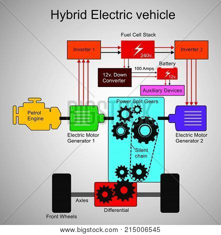 A hybrid electric vehicle (HEV) is a type of hybrid vehicle and electric vehicle that combines a conventional internal combustion engine (ICE) propulsion system with an electric propulsion system (hybrid vehicle drivetrain).