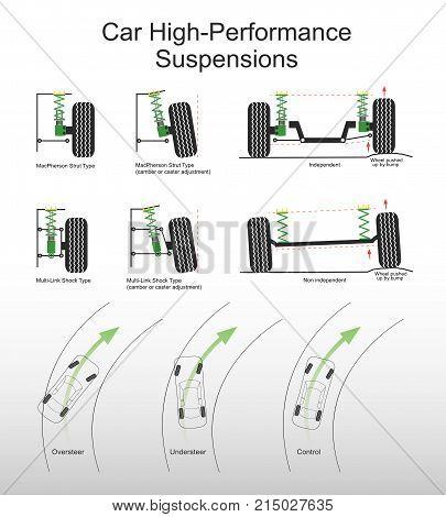 Car high performance suspensions system. Illustration vector.