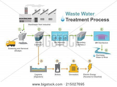 Wastewater treatment process used to convert wastewater which is water no longer needed or suitable for its most recent use into an effluent that can be either returned to the water cycle with minimal environmental issues or reused. poster