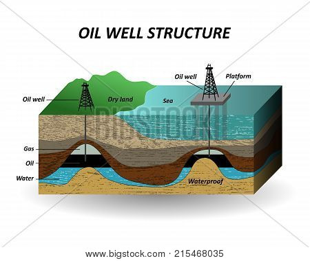Extraction of oil soil layers and well for the drilling petroleum resources. The diagram in a cut a template for page banners posters. Vector illustration.